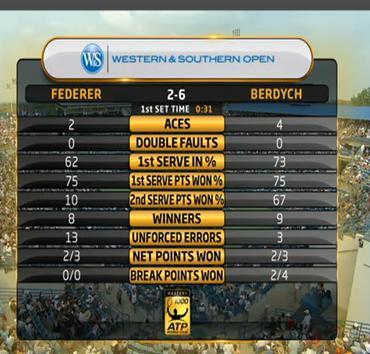 Federer vs Berdych 1st Set Statistics