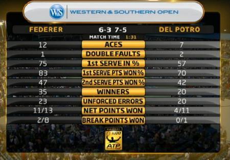 Federer vs Del Potro, Cincinnati Masters Round 2 Match Stats
