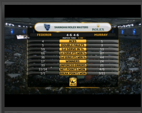 Federer vs Murray Match Stats