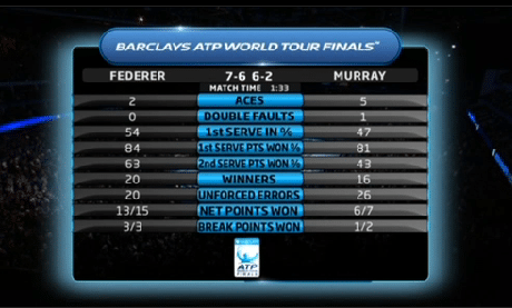 Federer vs Murray Statistics