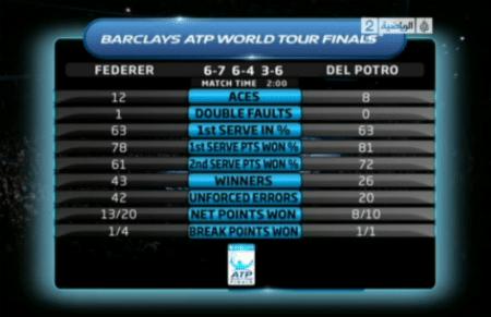 Federer vs. Del Potro Stats
