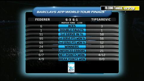 Federer vs. Tipsarevic Match Stats