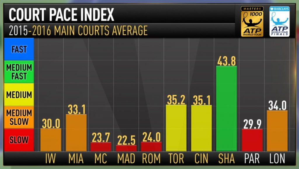 Court Page Average