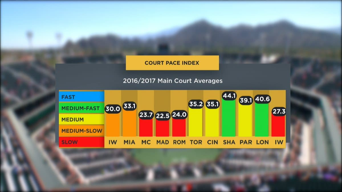 court-pace-index-2017