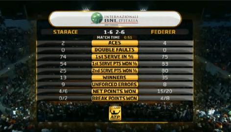 Federer vs Starace Stats