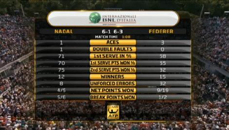 Federer vs. Nadal Match Stats