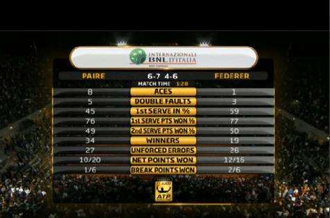 Federer vs. Paire Stats