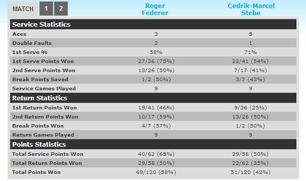 Federer vs Stebe Match Stats