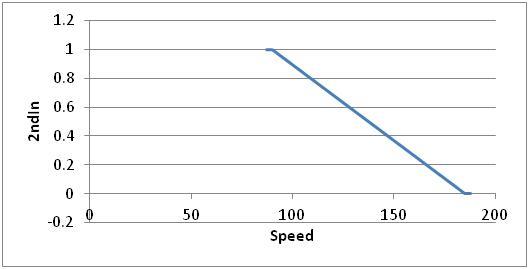 Fed Graph 1