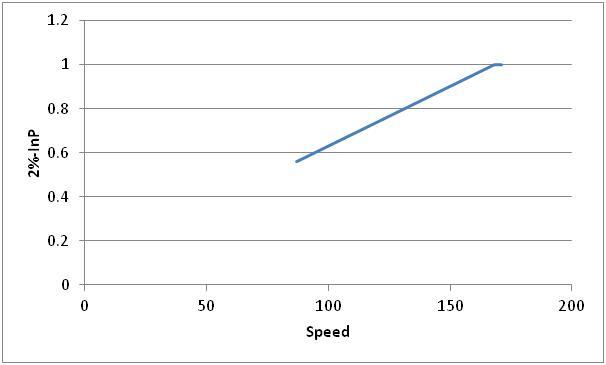 Fed Graph 2