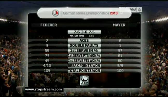 Federer Mayer Match Stats