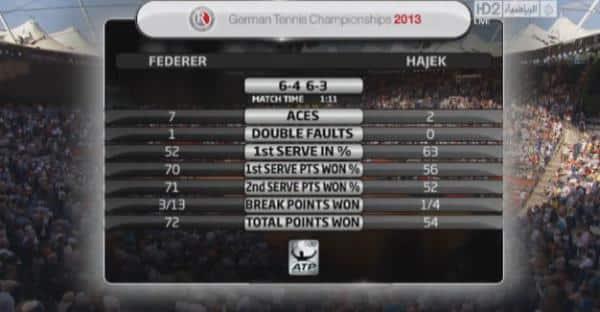 Federer vs Hajek Match Stats