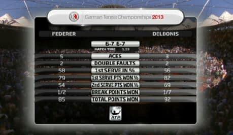 Federer vs. Delbonis Match Stats