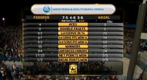 Fed vs Nadal Stats
