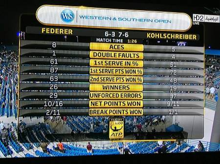 Federer Kohlschreiber Match Stats