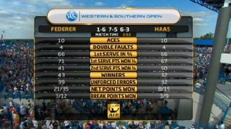 Federer vs. Haas Match Stats