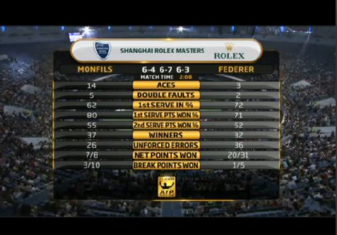 Federer Monfils Match Stats Shanghai 2013
