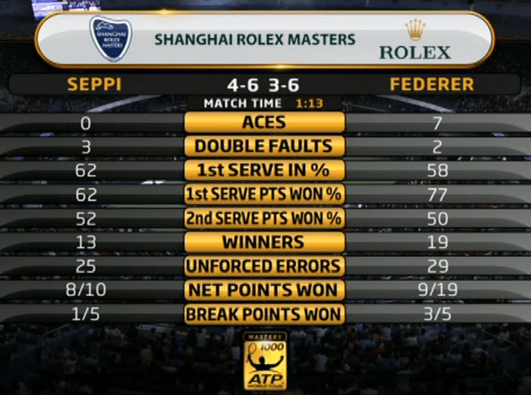 Federer vs Seppi Match Stats
