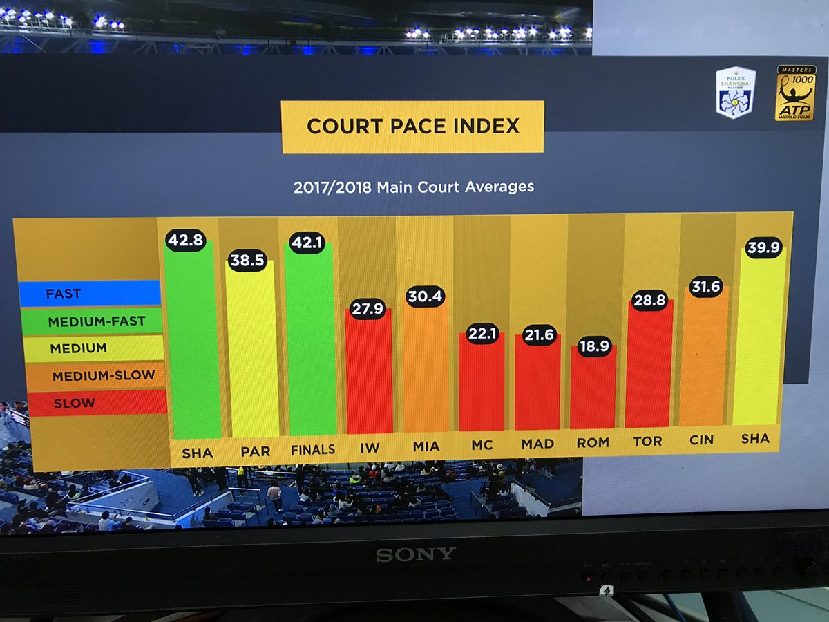 Masters 1000 Court Speed in 2018 - peRFect Tennis