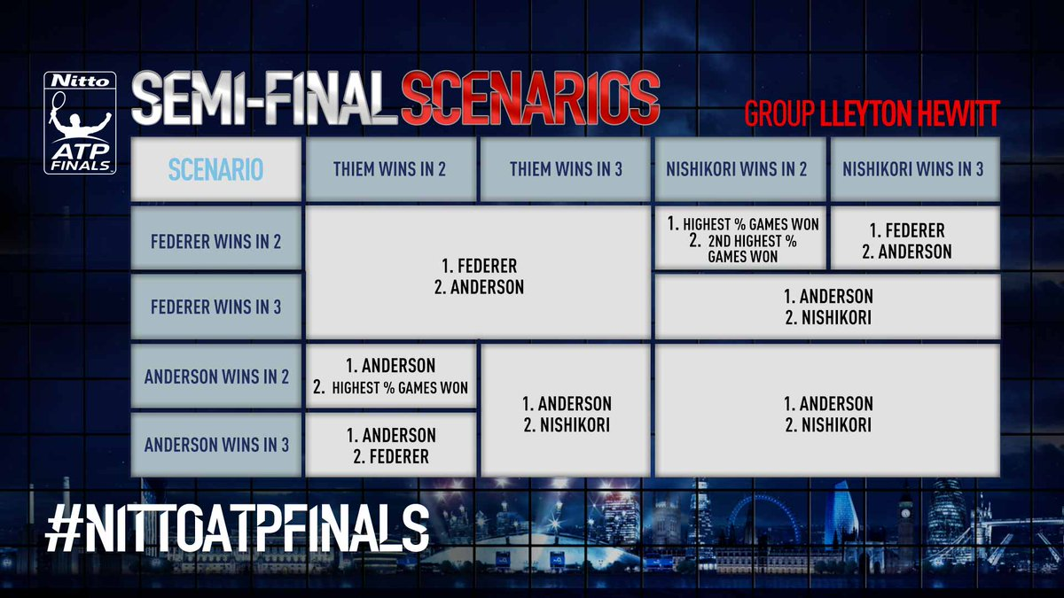 WTF Semi Finals Permutations