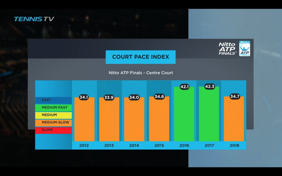 court-pace-index-wtf-historical