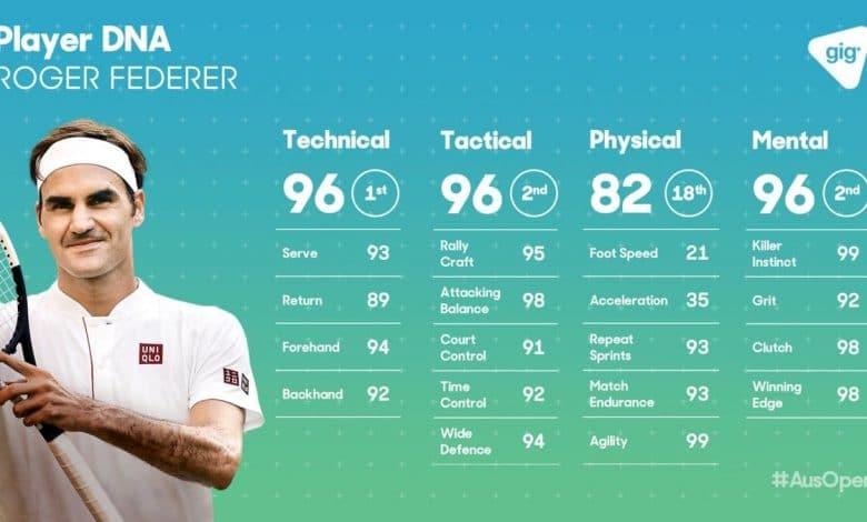 player-dna-federer
