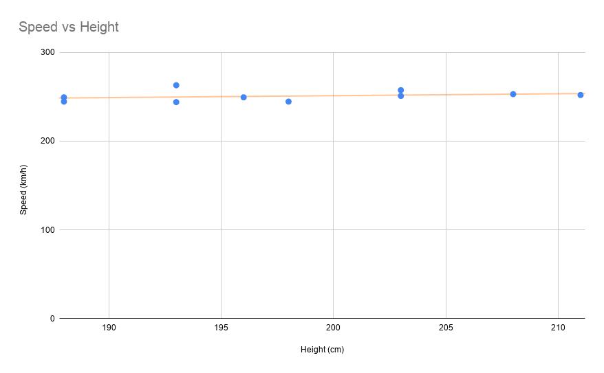 Speed Vs Height